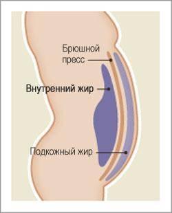 poletage rasva sisemine jalad